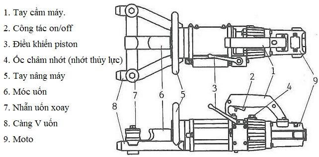 Cấu tạo máy uốn sắt thủy lục cầm tay