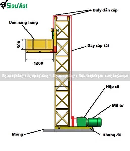 Quy trình lắp đặt vận thăng nâng hàng